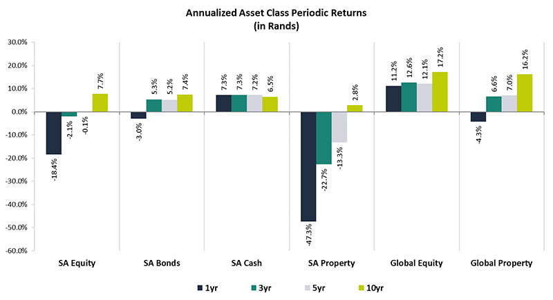 annualized-asset-class-periodic-returns