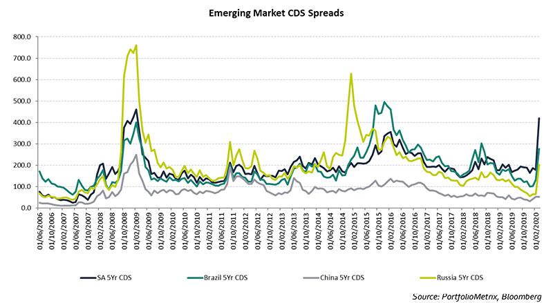 emerging-market-cds-spreads