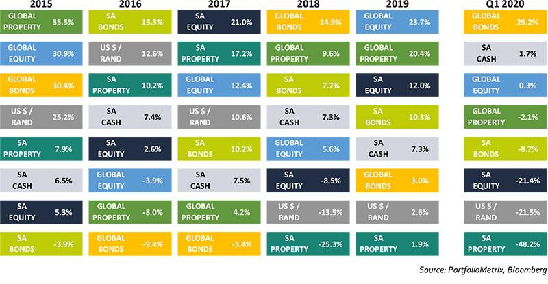 five-year-asset-class-returns-matrix