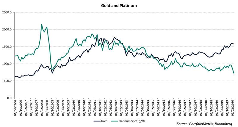 gold-and-platinum