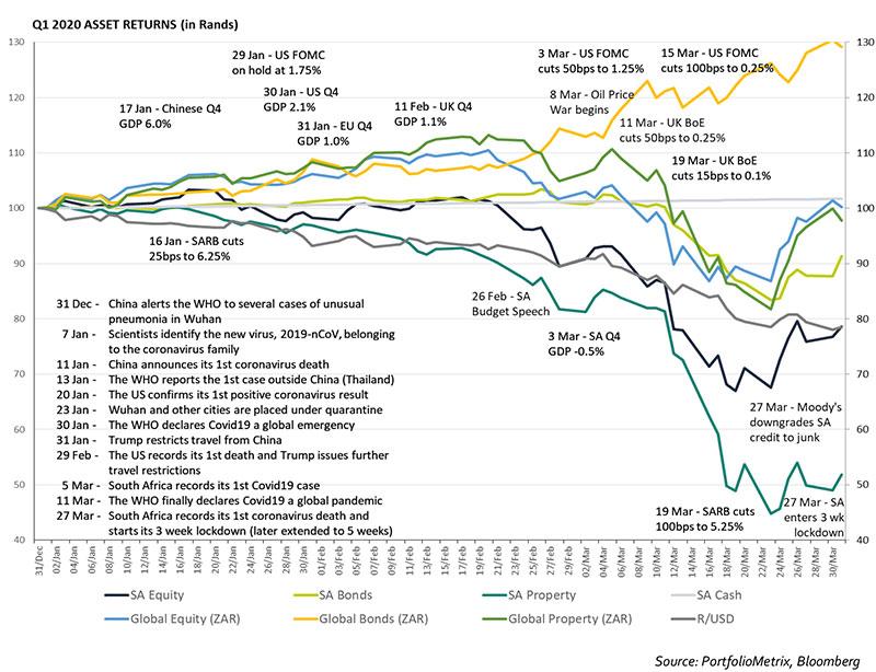 q1-2020-asset-returns