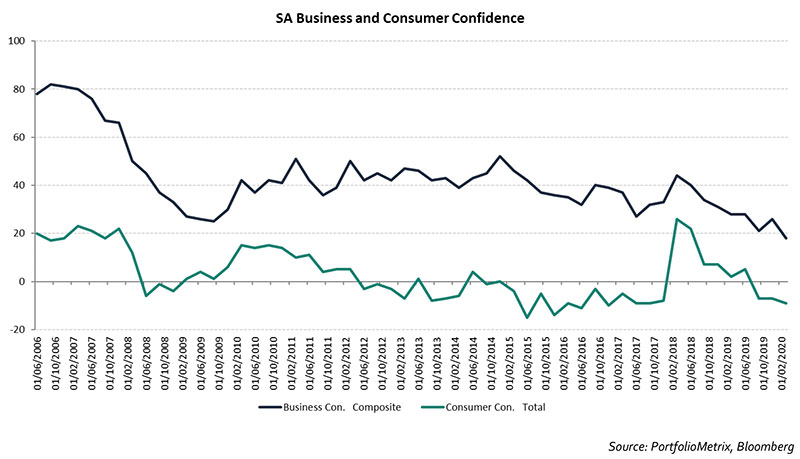 sa-business-and-consumer-confidence
