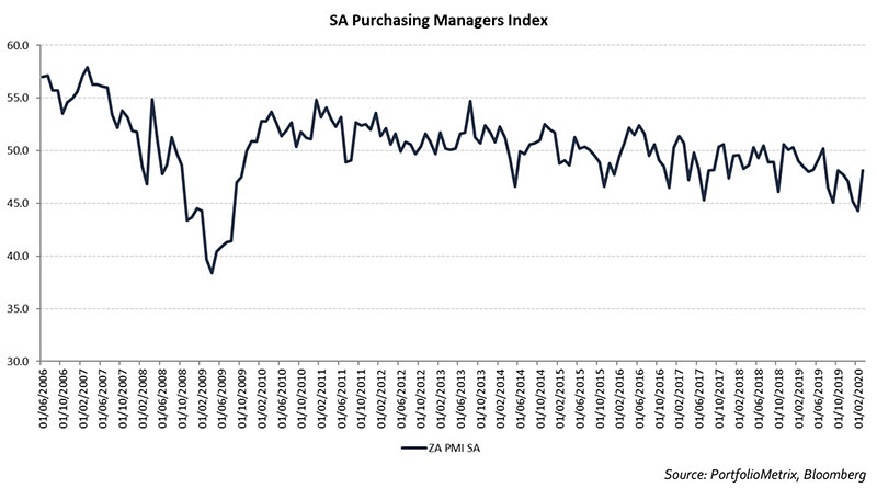 sa-purchasing-managers-index