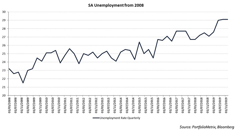 sa-unemployment-from-2008