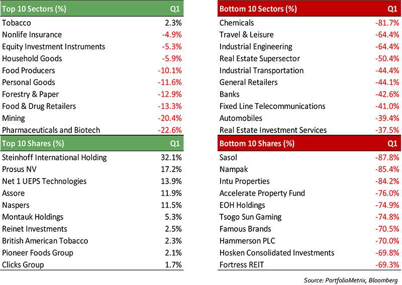 sectors