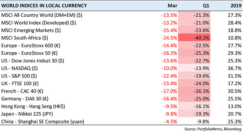 world-indices-in-local-currency